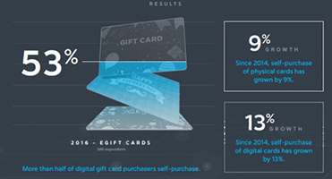 Self-Purchasing of Gift Cards on the Rise: Incentive Magazine