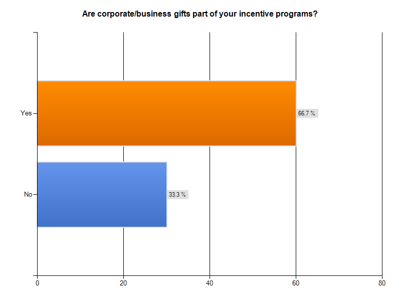 2010 Corporate Gift IQ: Fewer Business Gifts, Once Again