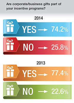 2014 corporate business gifts bar chart