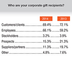 2014 corporate gift recipients chart
