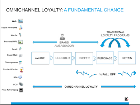 CUSTOMER LOYALTY STRATEGY DOWNLOAD